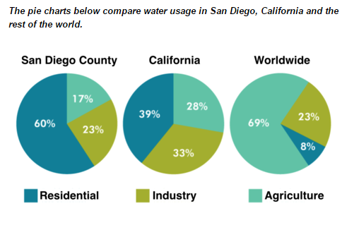ielts-report-water-usage