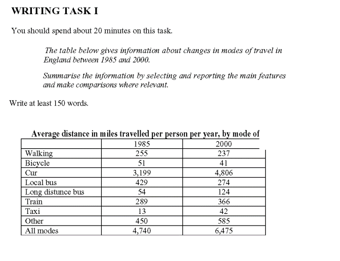 modes of travel ielts report writing task