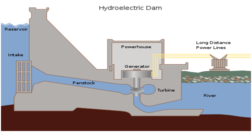 hydroelectricity report