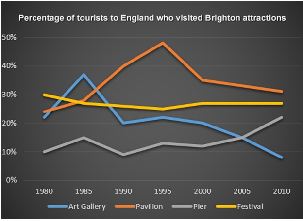 Band 7 IELTS Report | Percentage Of Tourists To England