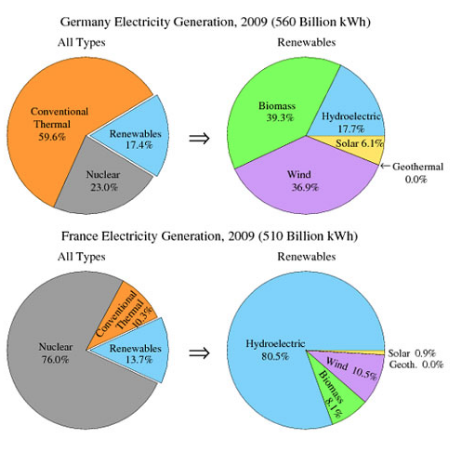 ielts report electricity generation France and Germany