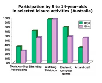 leisure activities participation ielts report