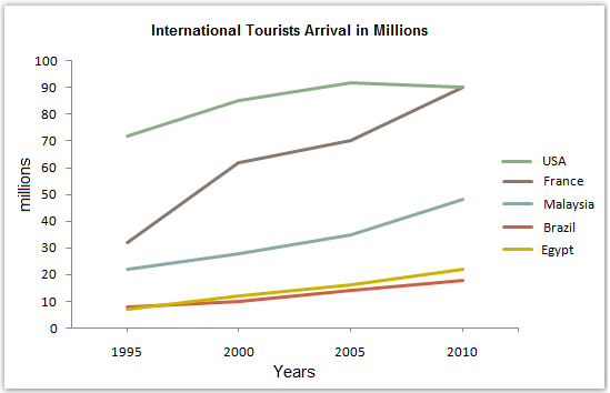 International Tourist Arrivals In Five Regions | Band 8